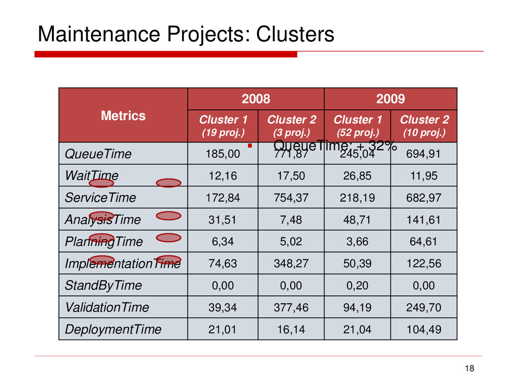 Maintenance Projects: Clusters 18 Metrics 2008 ...
