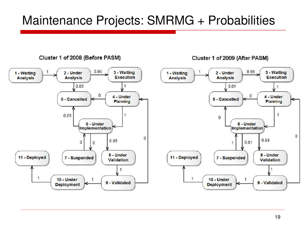 Maintenance Projects: SMRMG + Probabilities 19