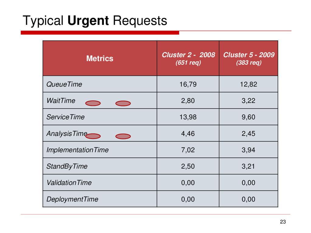 Typical Urgent Requests 23 Metrics Cluster 2 - ...
