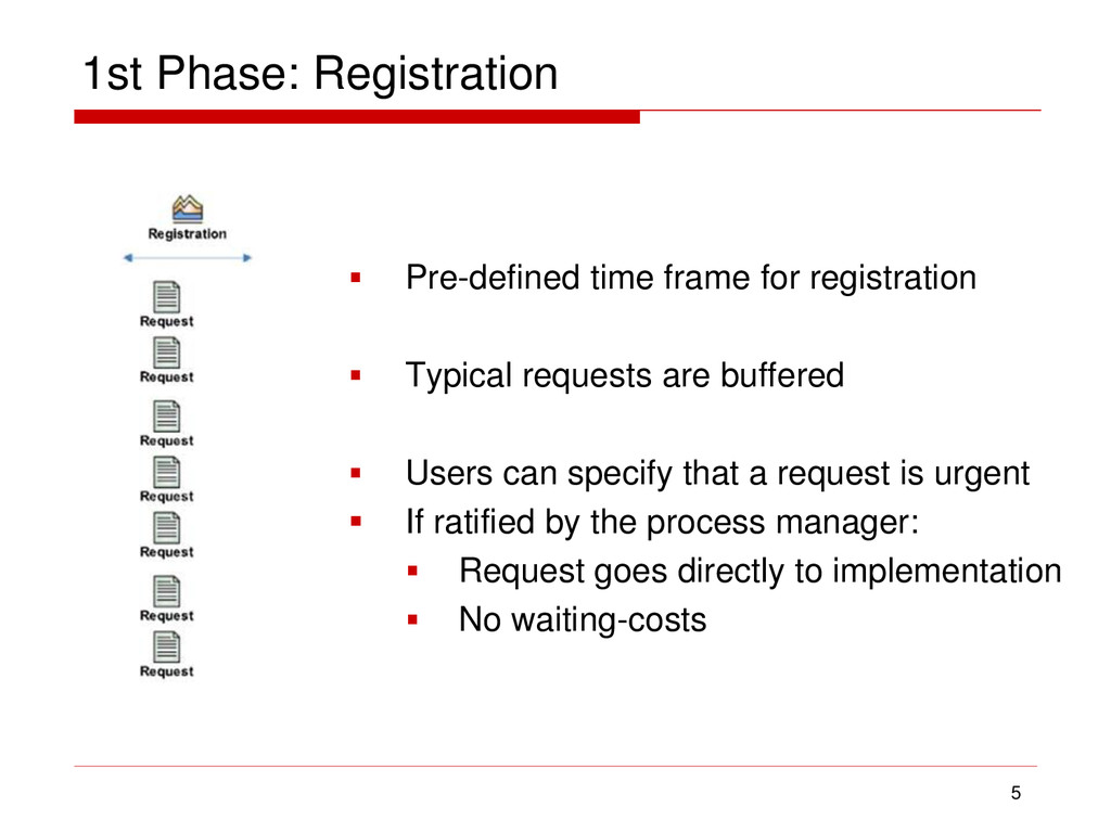 1st Phase: Registration 5  Pre-defined time fr...