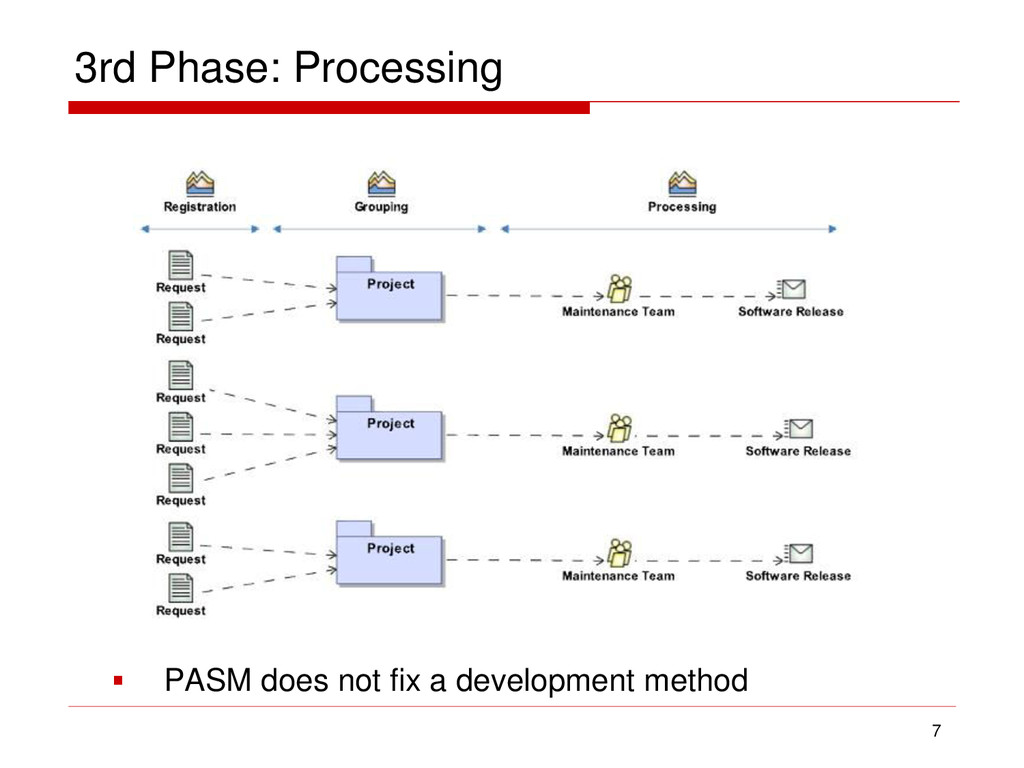 3rd Phase: Processing 7  PASM does not fix a d...