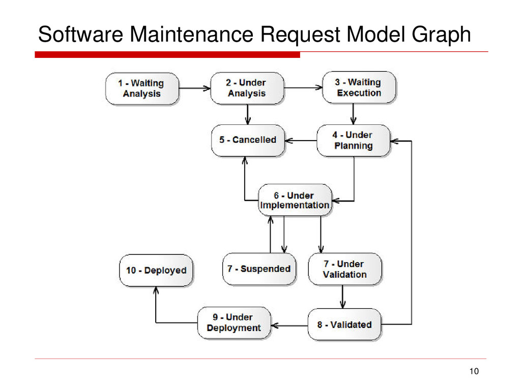 Software Maintenance Request Model Graph 10
