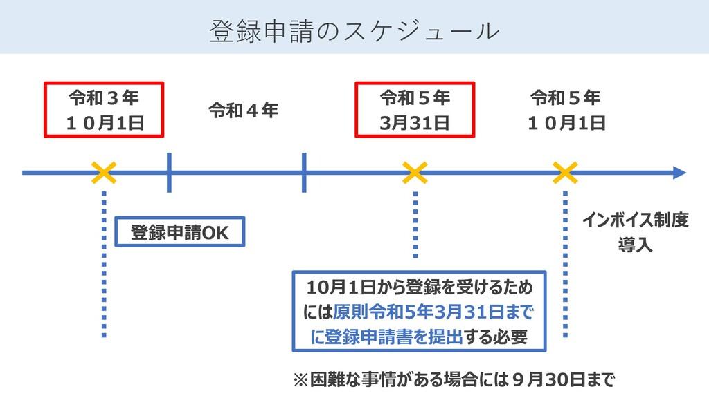 登録申請のスケジュール 令和5年 10月1日 令和3年 10月1日 令和4年 令和5年 3月3...
