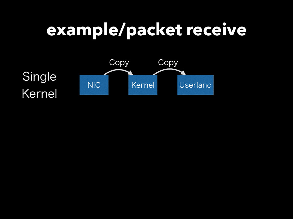 example/packet receive /*$ ,FSOFM 6TFSMBOE $PQZ...