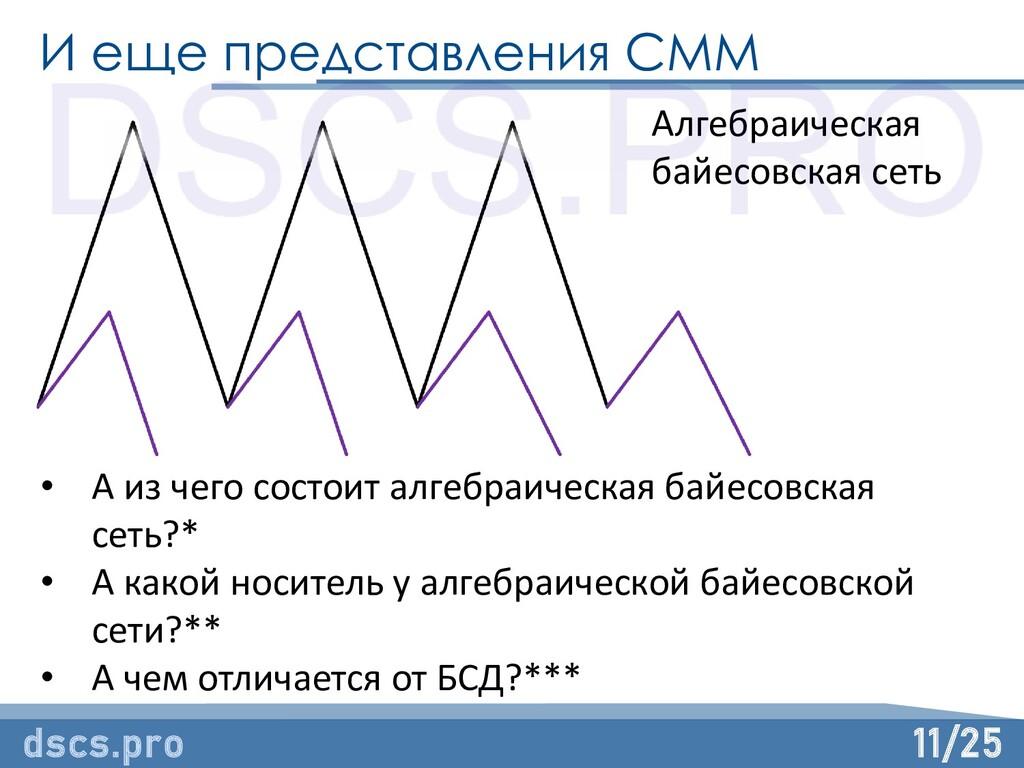 11/25 И еще представления СММ dscs.pro Алгебраи...