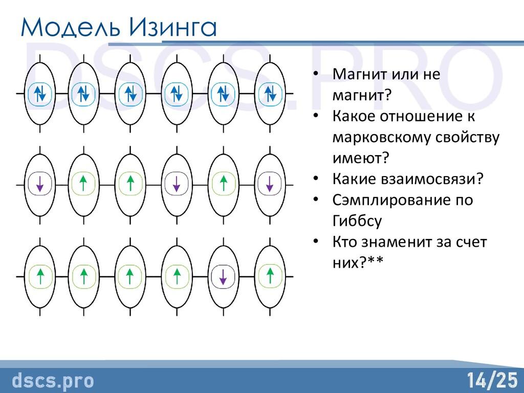 14/25 Модель Изинга dscs.pro • Магнит или не ма...