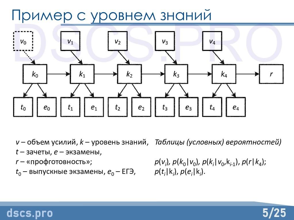 5/25 Пример с уровнем знаний dscs.pro v – объем...