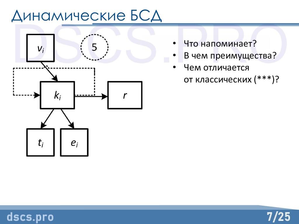 7/25 Динамические БСД dscs.pro • Что напоминает...