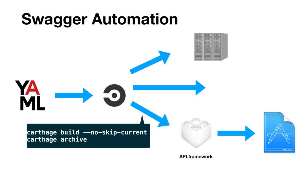 Swagger Automation API.framework carthage build...