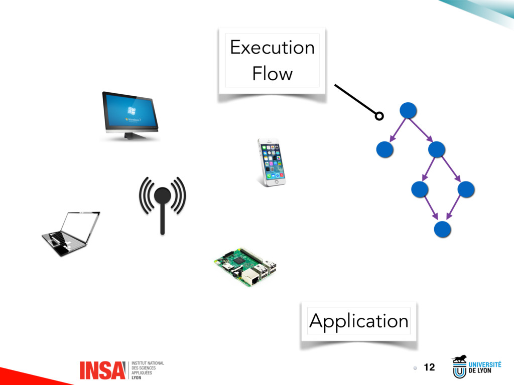 12 Application Execution Flow
