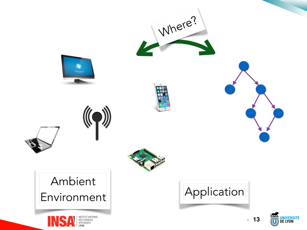 13 Where? Application Ambient Environment