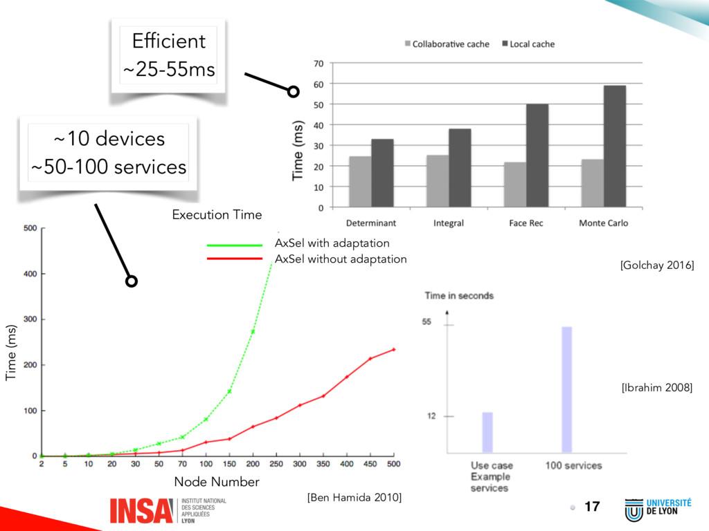 17 ~10 devices ~50-100 services [Ben Hamida 201...