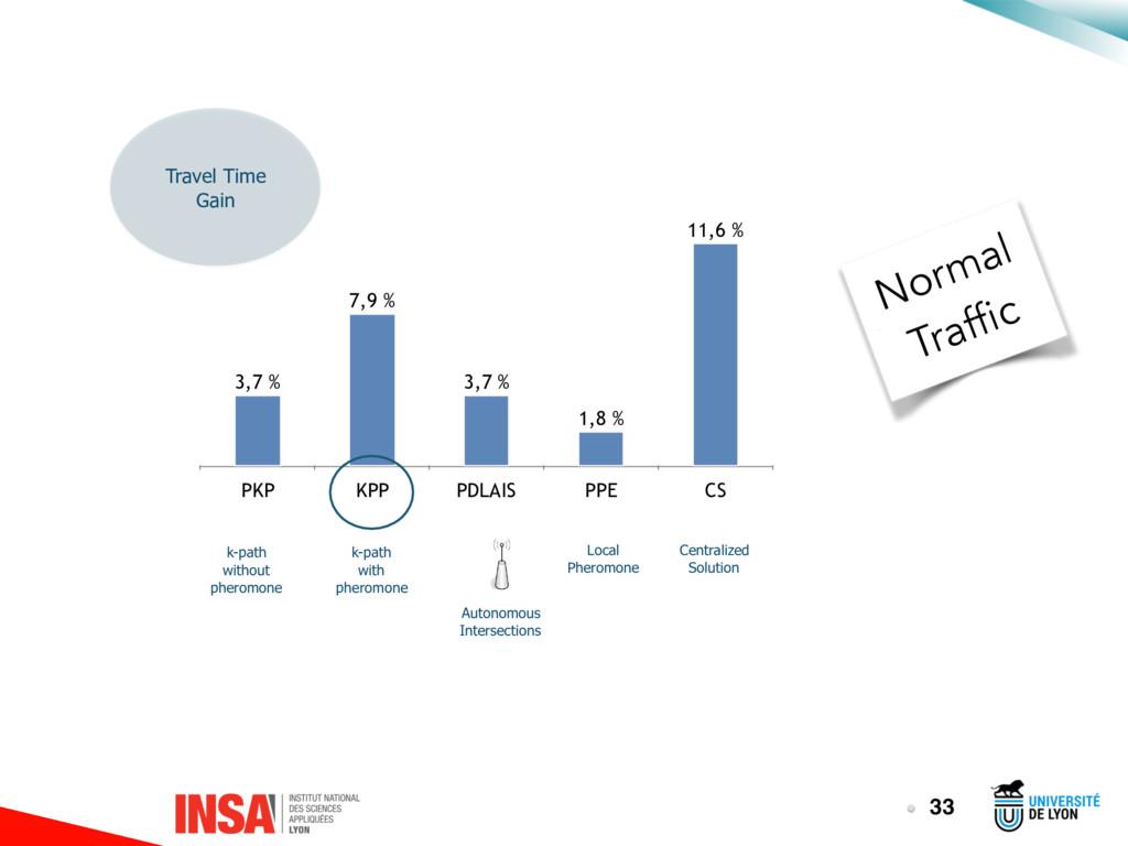 PKP KPP PDLAIS PPE CS 11,6 % 1,8 % 3,7 % 7,9 % ...
