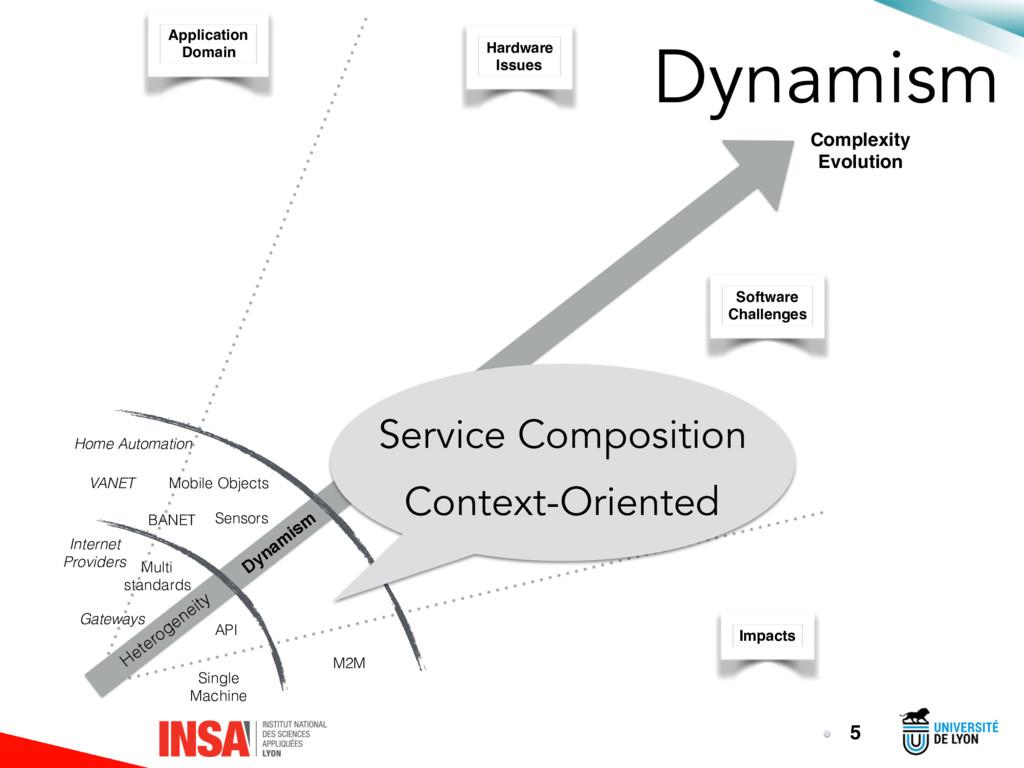 Dynamism 5 Heterogeneity Dynam ism Single Machi...