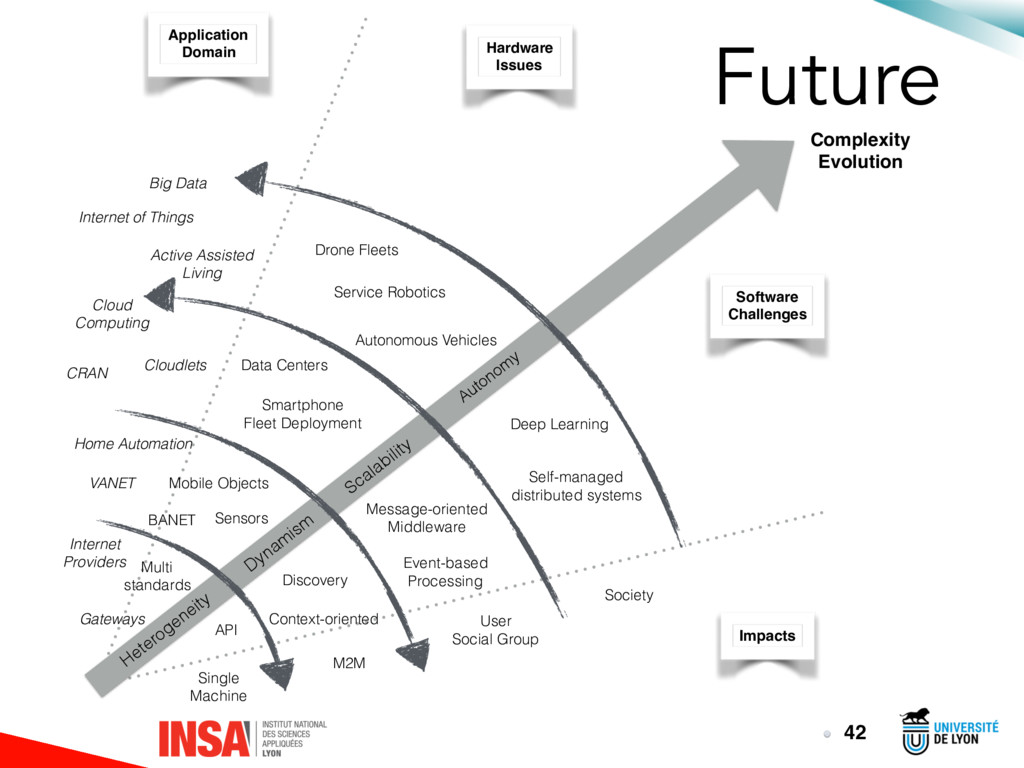 Future 42 Heterogeneity Dynam ism Scalability A...