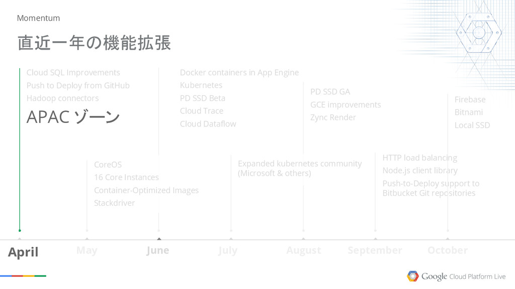 直近一年の機能拡張 September April July August HTTP load...
