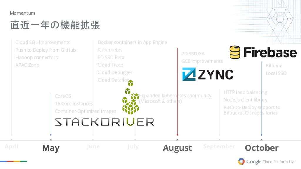 September June July HTTP load balancing Node.js...