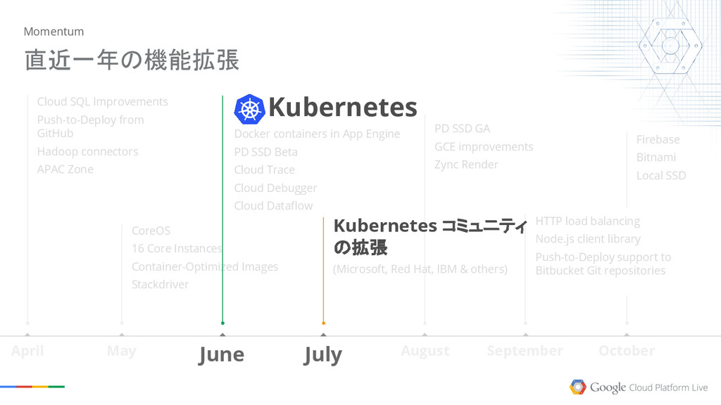 Kubernetes Docker containers in App Engine PD S...