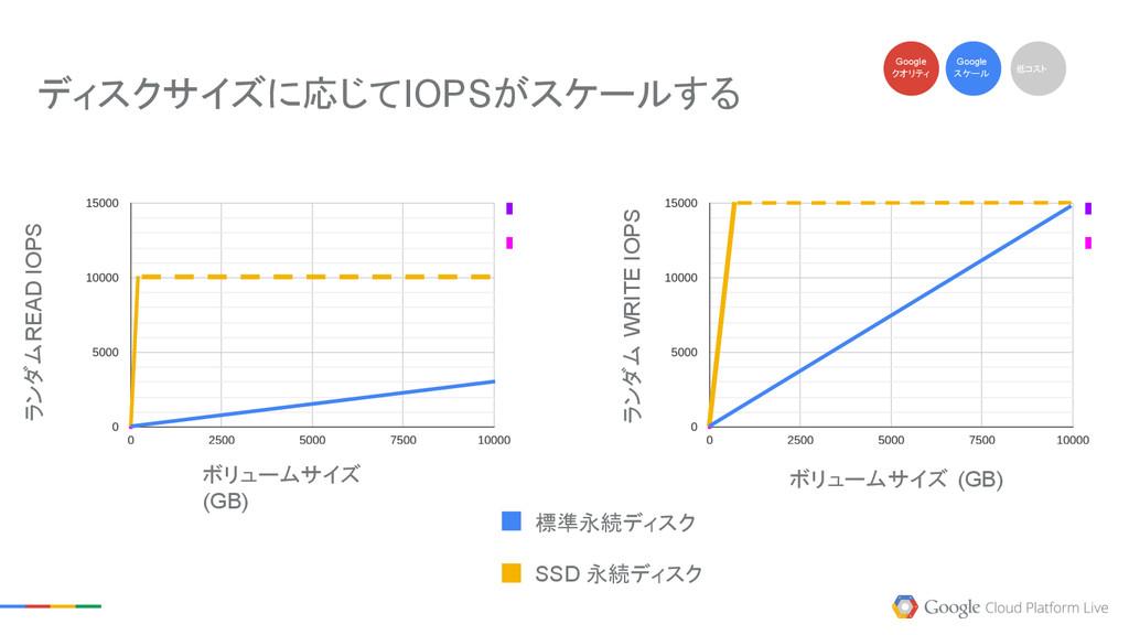 標準永続ディスク SSD 永続ディスク ボリュームサイズ (GB) ボリュームサイズ (GB)...