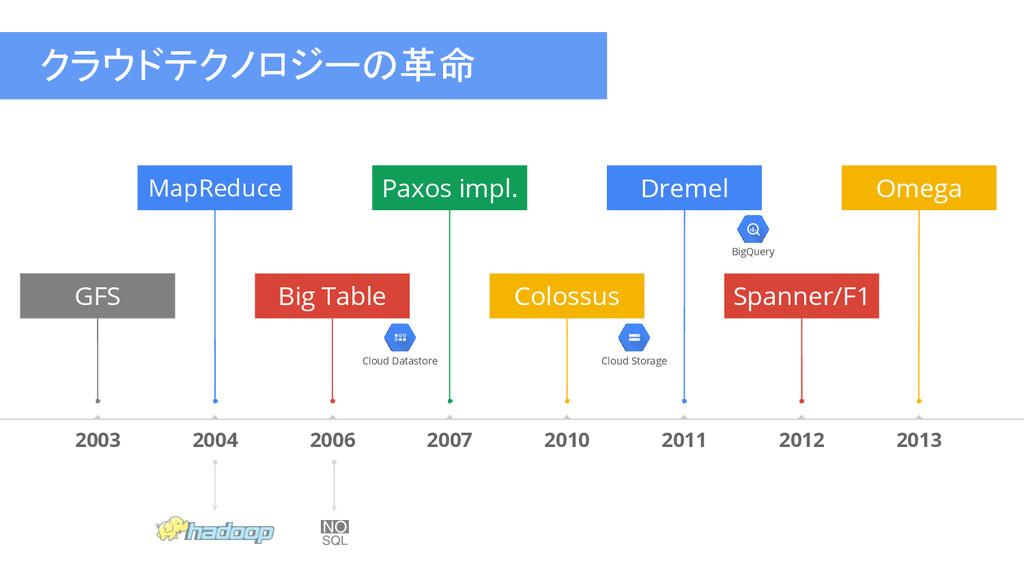 クラウドテクノロジーの革命 2012 2013 MapReduce Spanner/F1 20...