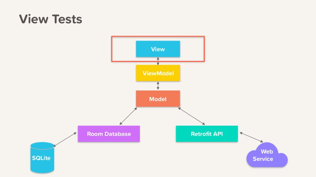 View ViewModel Model Retrofit API Room Database...