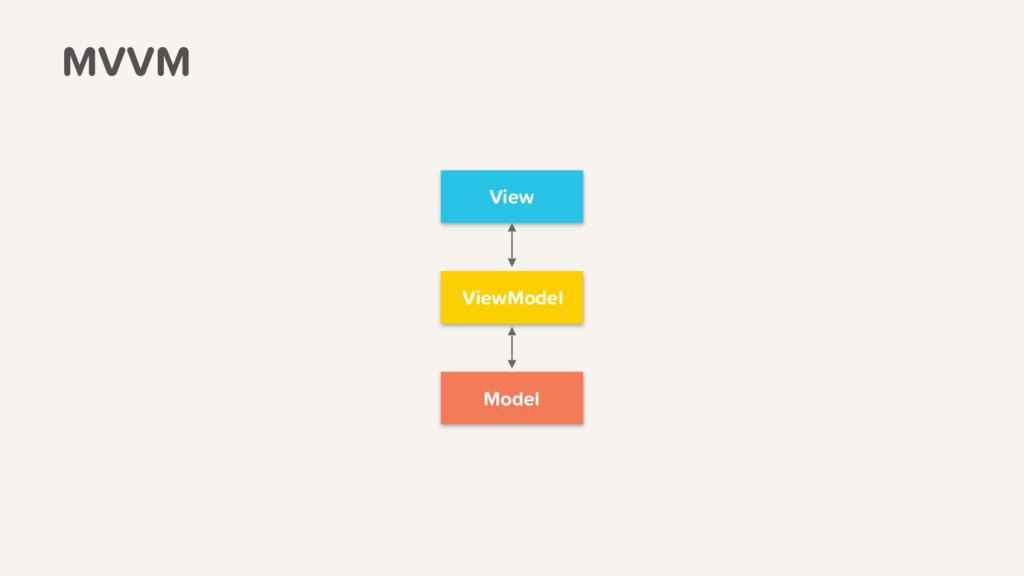 MVVM View ViewModel Model