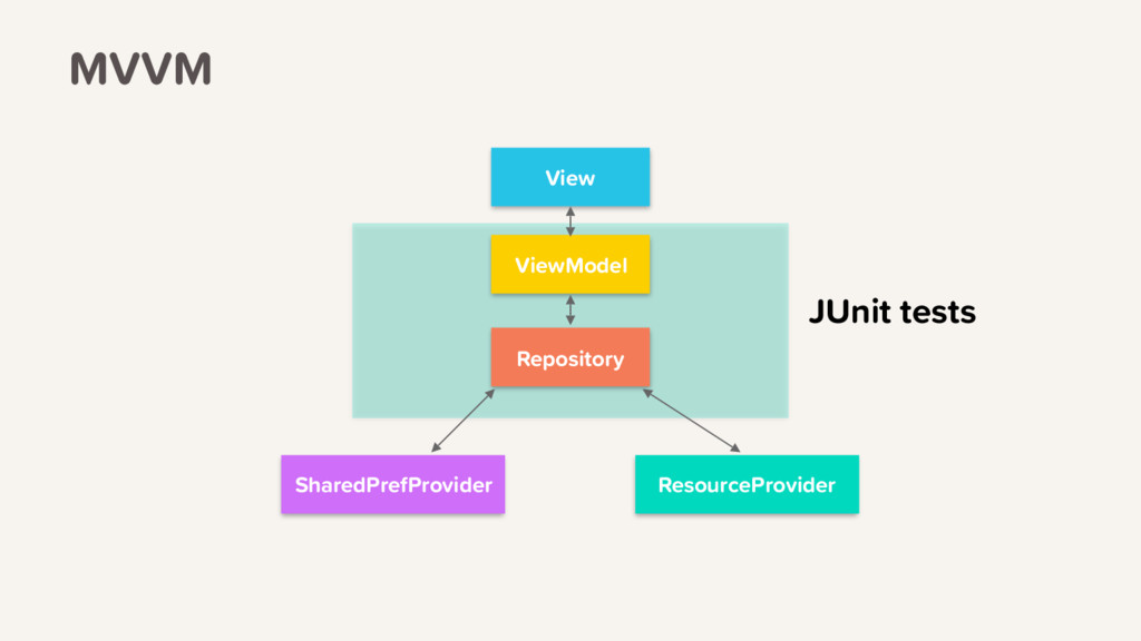 JUnit tests View ViewModel Repository ResourceP...