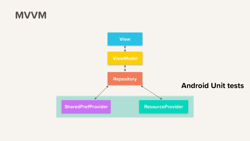 Android Unit tests View ViewModel Repository Re...