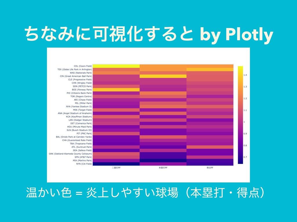 ͪͳΈʹՄࢹԽ͢Δͱ by Plotly Թ͔͍৭ = Ԍ্͍͢͠ٿʢຊྥଧɾಘʣ