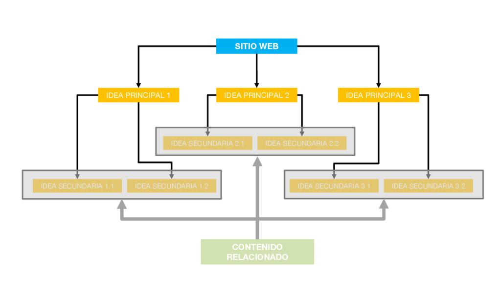 SITIO WEB IDEA PRINCIPAL 1 IDEA PRINCIPAL 3 IDE...