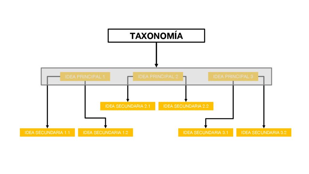 TAXONOMÍA IDEA PRINCIPAL 1 IDEA PRINCIPAL 3 IDE...