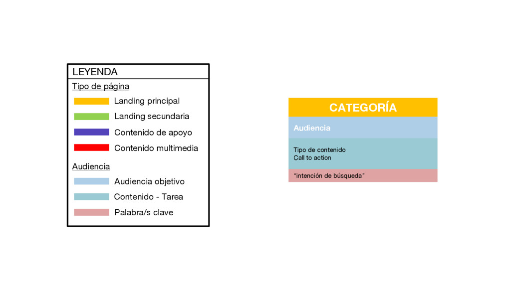 CATEGORÍA Audiencia Tipo de contenido Call to a...