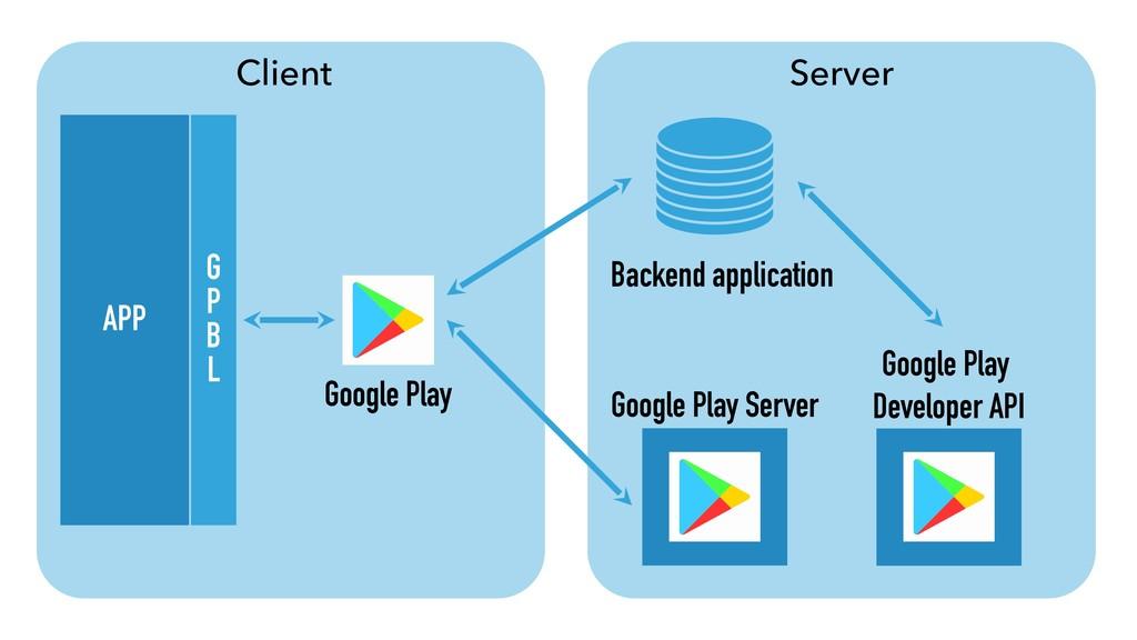 Client Server APP Google Play Google Play Serve...