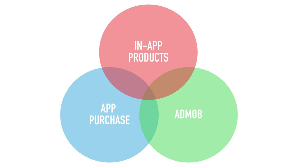 APP PURCHASE ADMOB IN-APP PRODUCTS