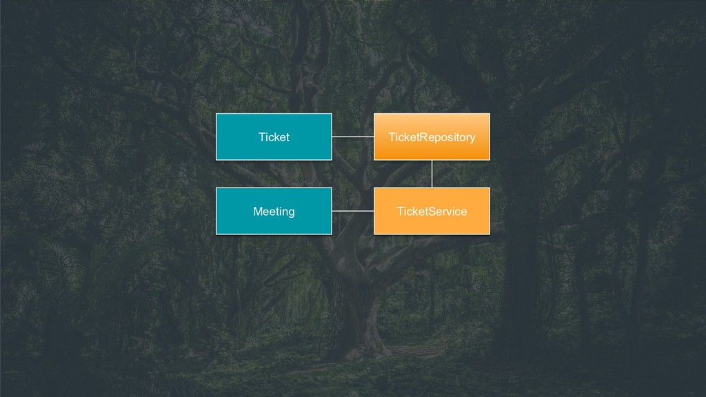 Meeting TicketService TicketRepository Ticket