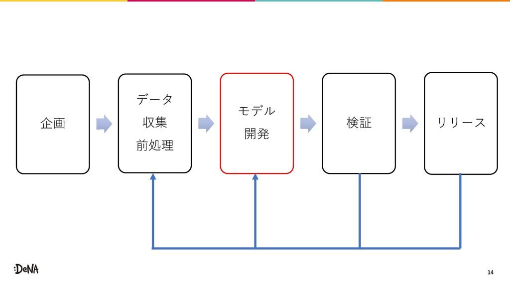企画 データ 収集 前処理 モデル 開発 検証 リリース