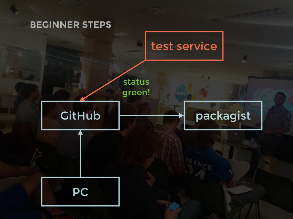BEGINNER STEPS GitHub PC test service packagist...