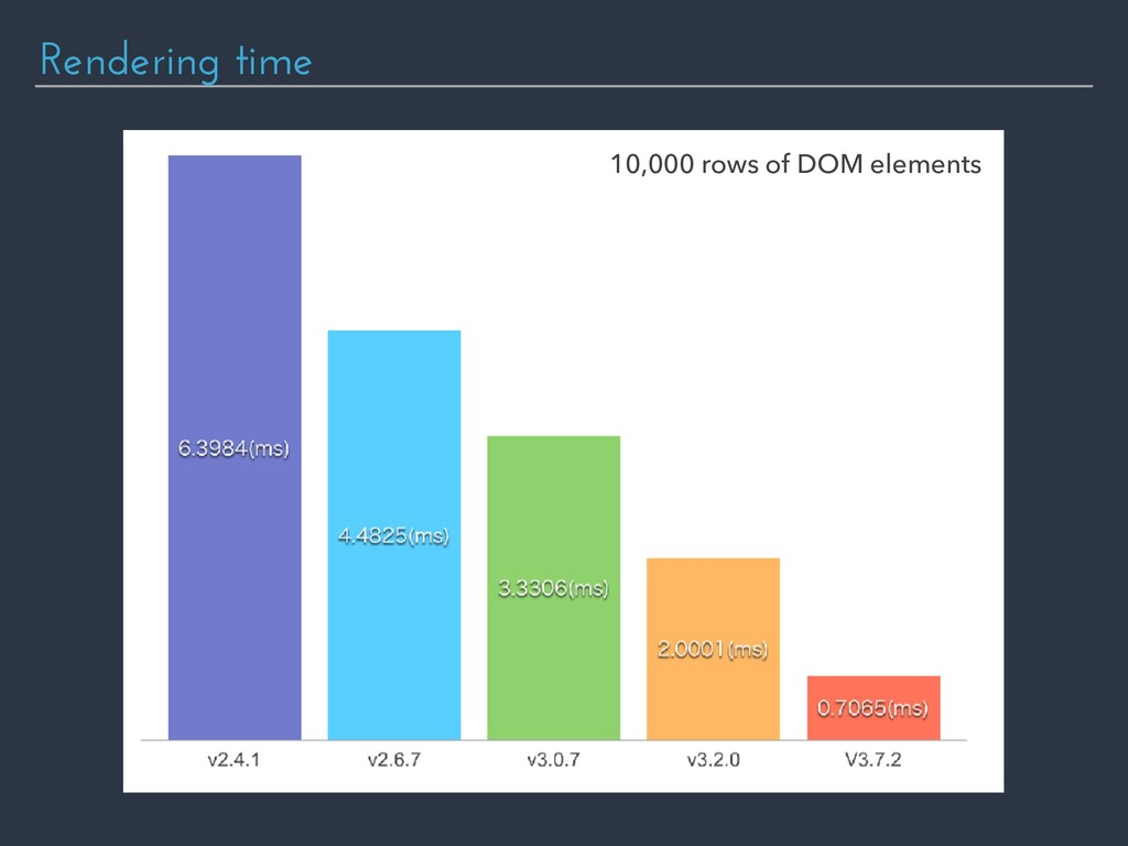 Rendering time 10,000 rows of DOM elements