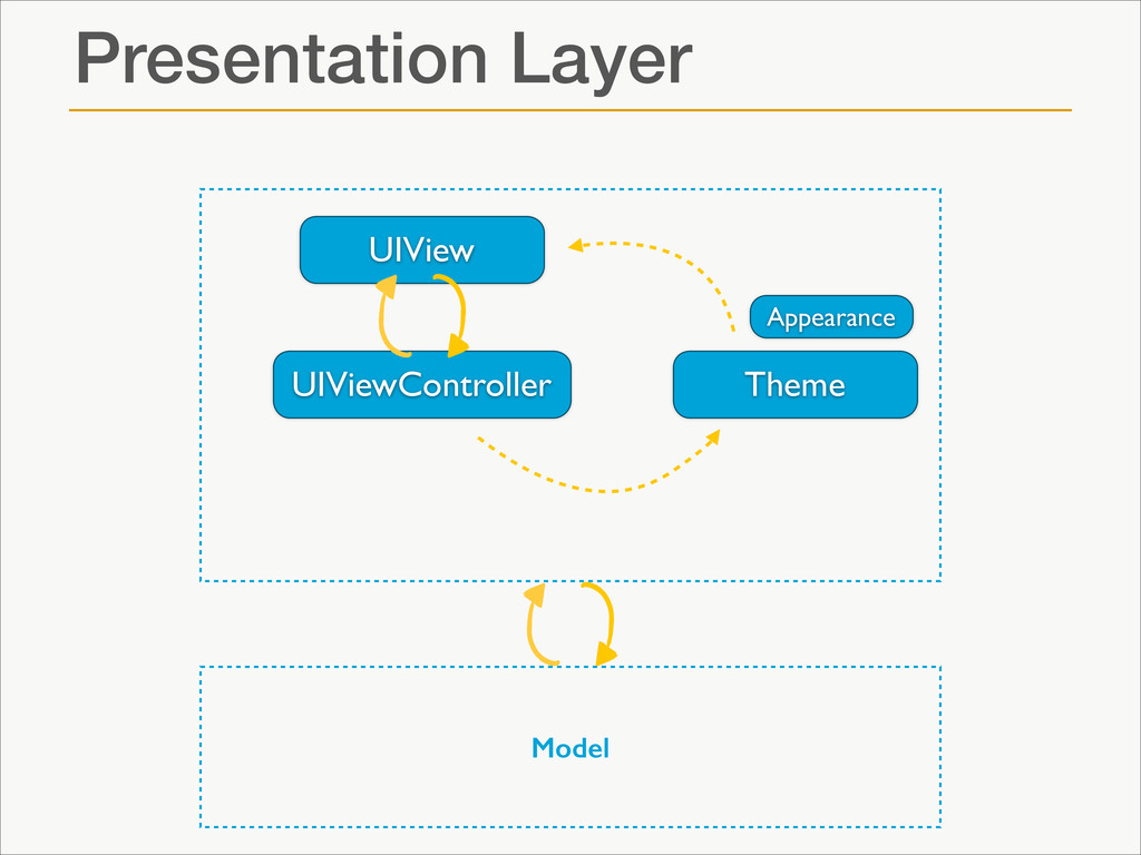 Presentation Layer ! ! ! ! ! ! ! ! ! ! UIView U...