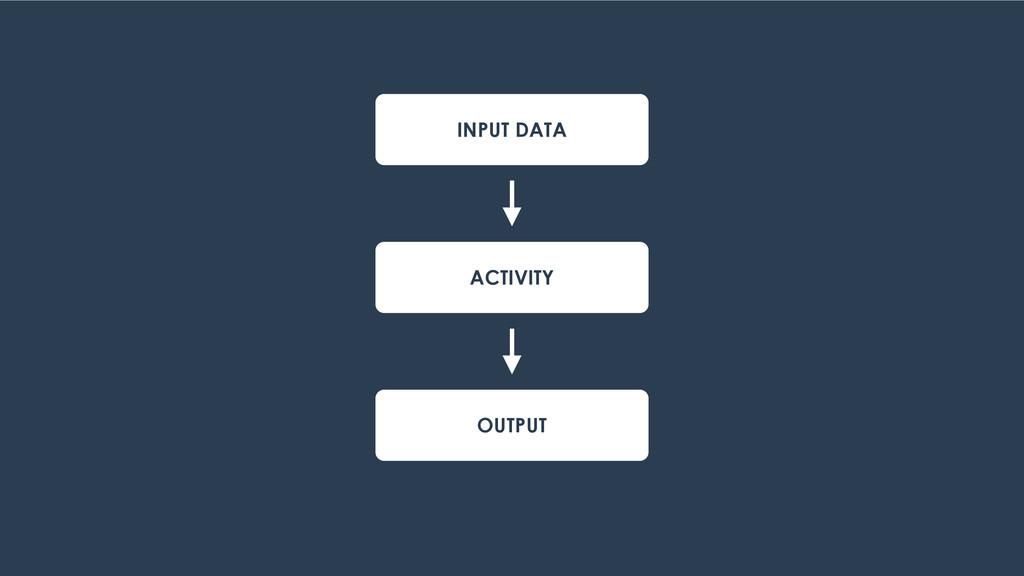 INPUT DATA ACTIVITY OUTPUT