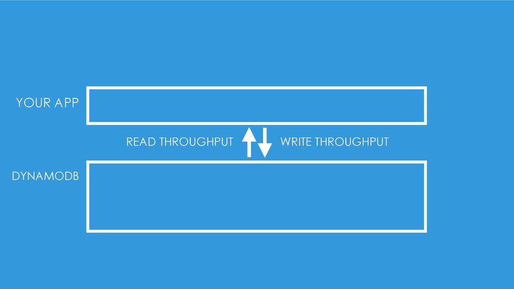 YOUR APP DYNAMODB READ THROUGHPUT WRITE THROUGH...