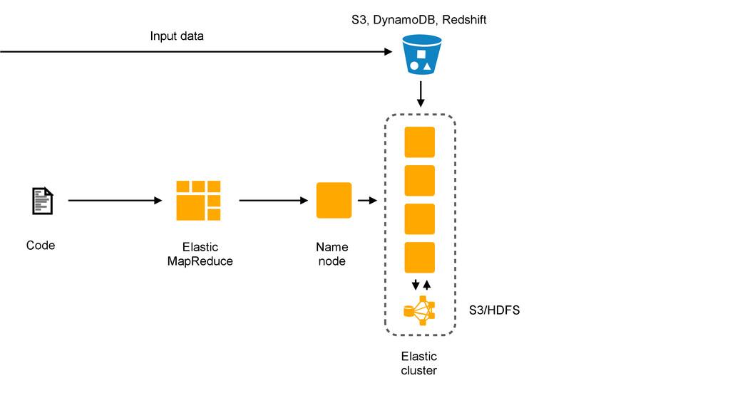 Elastic MapReduce Code Name node Input data Ela...