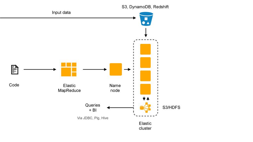 Elastic MapReduce Code Name node Input data S3/...