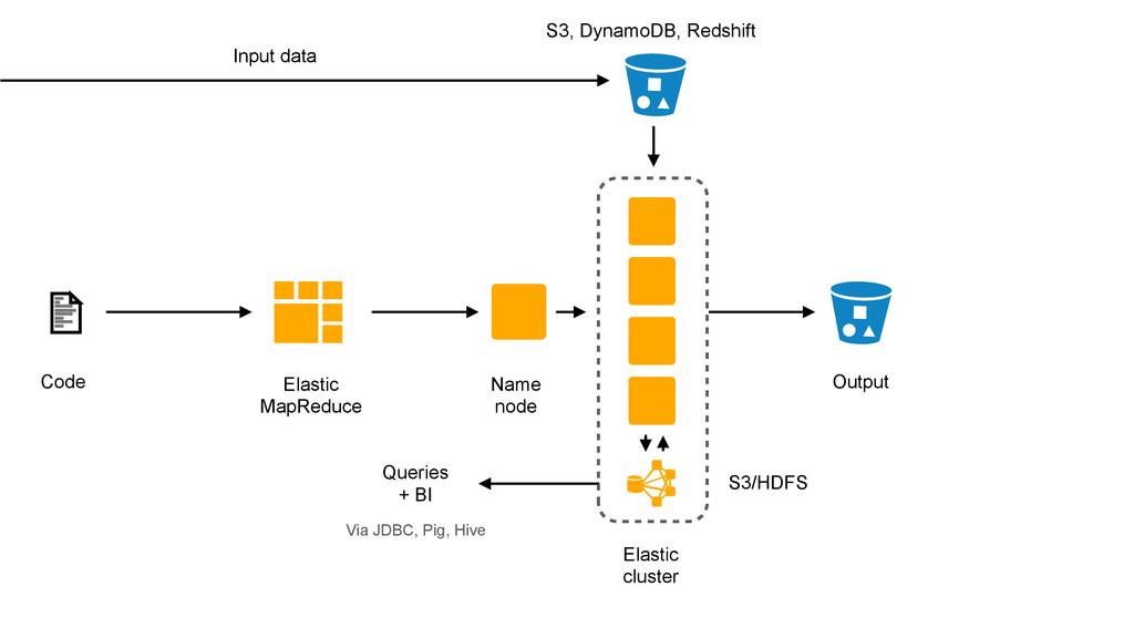 Elastic MapReduce Code Name node Output Input d...