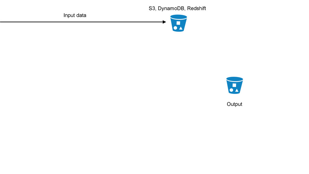 Output Input data S3, DynamoDB, Redshift