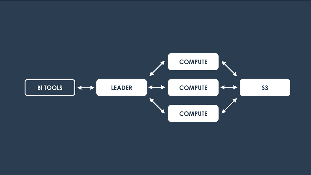 LEADER COMPUTE COMPUTE COMPUTE S3 BI TOOLS