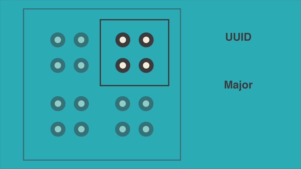 Major UUID