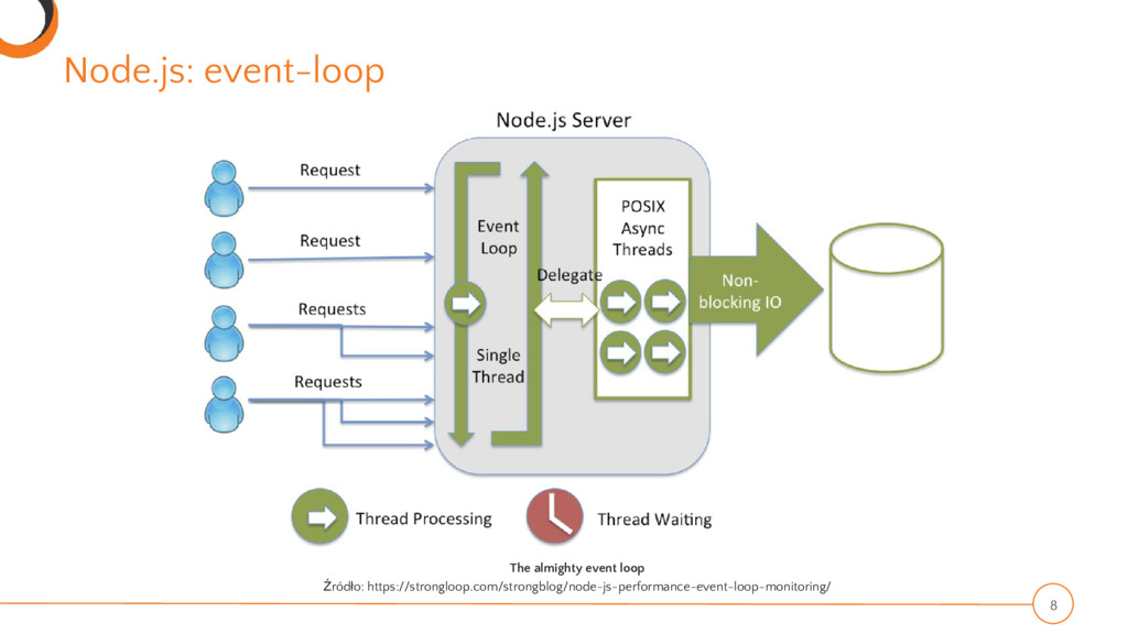 Node.js: event-loop 8 The almighty event loop Ź...