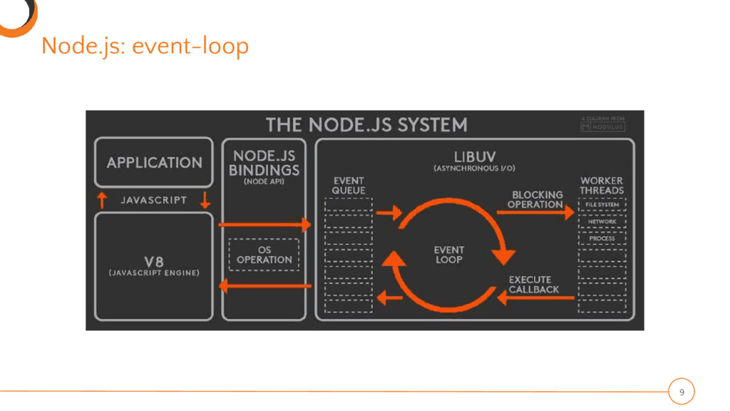 Node.js: event-loop 9
