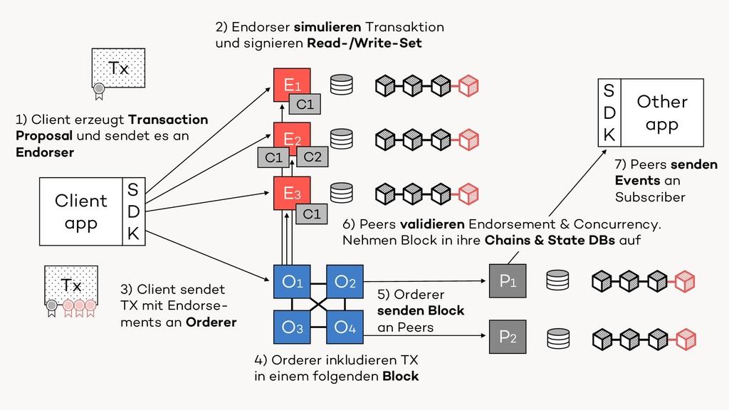 P E O C Endorser Orderer Peer (Committer) Chain...